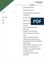French Revolution- Timeline