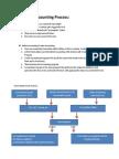 Sub Ledger Accounting Process