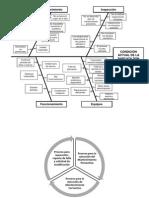 Diagrama Causaefecto Muaricio.pptx