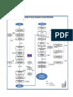 Sugar Process Flow Diagram