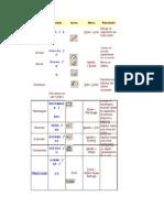 Tabla de Comandos de Dibujo y Modificacion