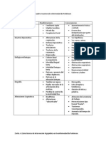 Pauta de Evaluacion Cuadro Resumen de Enfermedad de Parkinson
