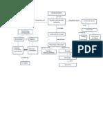 Ejemplo Escuela Clásica Mapa Conceptual