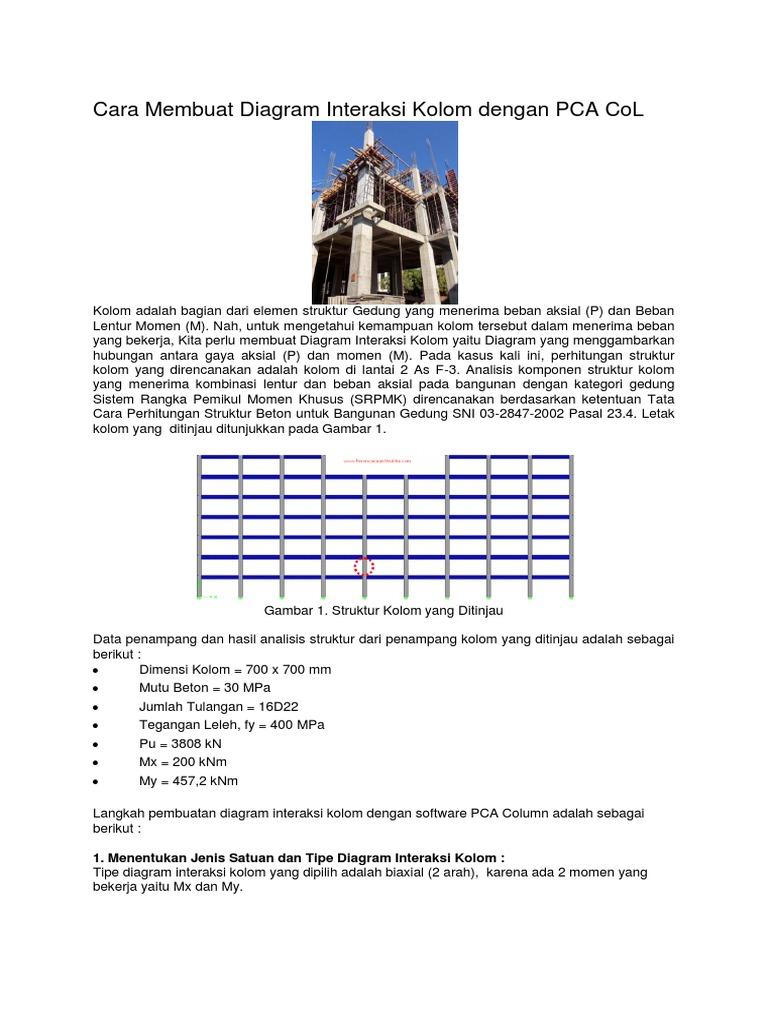 Cara membuat diagram interaksi kolom dengan pca colcx ccuart Images