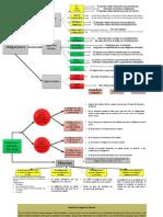 ResumenD civil 2 Obligaciones esquema