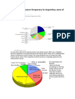 Pie Chart for Cancer Frequency in Argentina