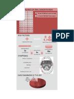 Infografic Oral Cancer