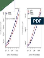 Timing Comparision of different Methods of Cov matrix estimation