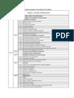 nomenclatorul conturilor contabile