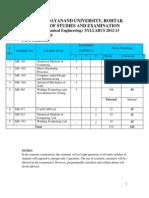 M.tech (MEchanical Engg) 2012-13