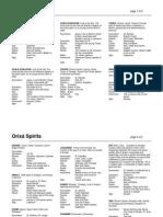 Candomble-Orixa Spirits Information Sheet