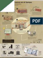 Infografía Los billetes peruanos en el tiempo - Renzo Cornejo