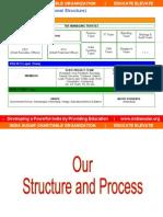 Indiasudar Org Structure