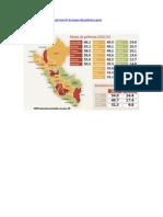 Mapa de Pobreza Peru 2010