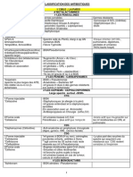 CLASSIFICATION DES ANTIBIOTIQUES (1).pdf