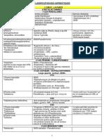 CLASSIFICATION DES ANTIBIOTIQUES (1).pdf