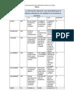 Instrumento de Evaluación de Sitios en La Web Rúbrica