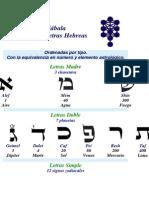 Alfabeto hebreo