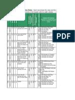 UMTS-KPI
