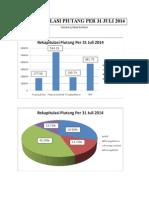 Rekapitulasi Piutang Per 31 Juli 2014