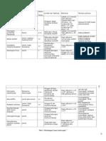 CSF tabel