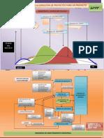 Cartel Procesos de La Dirección de Proyectos