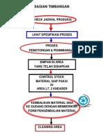 Blok Diagram Proses (SOP)