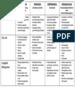 Perbezaan dispraksia, disleksia, diskalkulia, disfasia