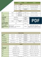 Organic Reactions.pdf