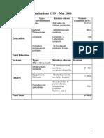 CRC- Bilan sur les réalisations chiffrées de 1999 à 2005