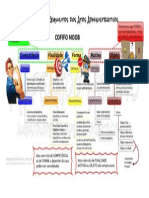 Mapa Mental - Elementos Do Ato Administrativo
