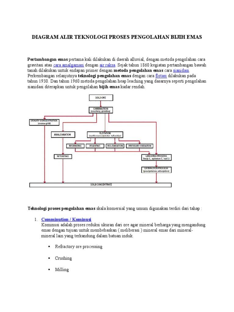 Diagram alir teknologi proses pengolahan bijih emas ccuart Image collections