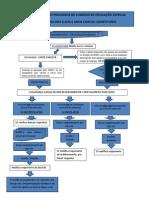 Subsídio de educação especial - Fluxograma dos processos de subsídio de educação espaecial - 0 aos 6 anos com ELI constituída.pdf