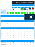 Cloudswave White Paper - Detailed Comparison of the 10 Best Project Management Softwares