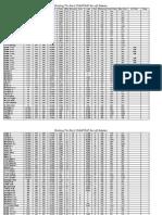 BTR US-RAF Aircraft Statistics
