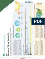 Science-2010-786-Cho - Energy's Tricky Tradeoffs.pdf