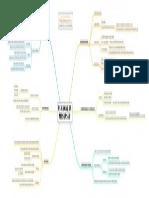 mapa mental armas da persuasão.pdf