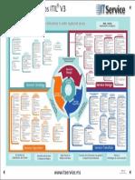 Mapa de Procesos ITIL v3
