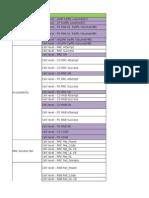 3G KPIs Template