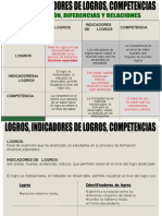 Competencias,Logros e Indicadores de Logro