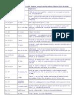 Tabela de Prazos Da Lei 8112