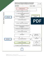 Diagrama de Flujo Beneficio Bovinos