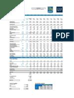 GAP Inc Valuation
