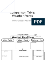 comparison table weather fronts  student
