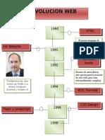 Infograma de Web