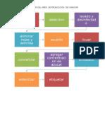 Diagram de Proceso de Administracion