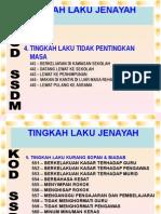 Jenis-jenis Kesalahan Dan Hukuman 3