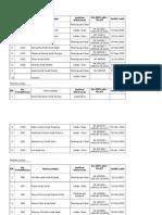 Senarai Nama Pelajar SK Abok 2012 - RMT