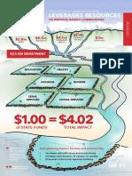 2015 OHA Budget Infographic