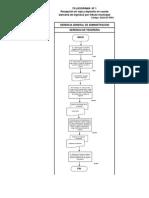 Flujograma de Caja y Bancos